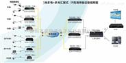 POE光纤交换机组网图