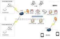 大气网格化监控管理平台