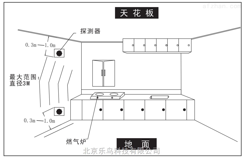 NB无线可燃气体探测器安装规范—乐鸟 NB无线可燃气体探测器是乐鸟科技研发生产的高稳定性室内用可燃气体探测器,用于检测可燃气体泄漏,预防气体泄漏造成的危害。当探测器探测到有可燃气体泄漏并达到探测器设定的报警浓度时,探测器红色LED闪烁,并发出报警声音,同时,报警器的报警信号将通过无线底座无线上报给远端监控平台,以便监控人员及时处理。 1.