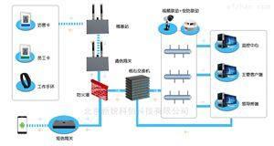 工业人员定位系统