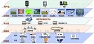 樓宇智能化節能系統,樓宇數據采集物聯管理