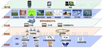 楼宇智能化节能系统,楼宇数据采集物联管理
