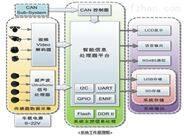 ADAS-360全景视觉系统
