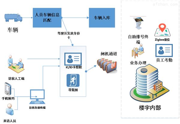 楼宇系统人员访客定位系统性能
