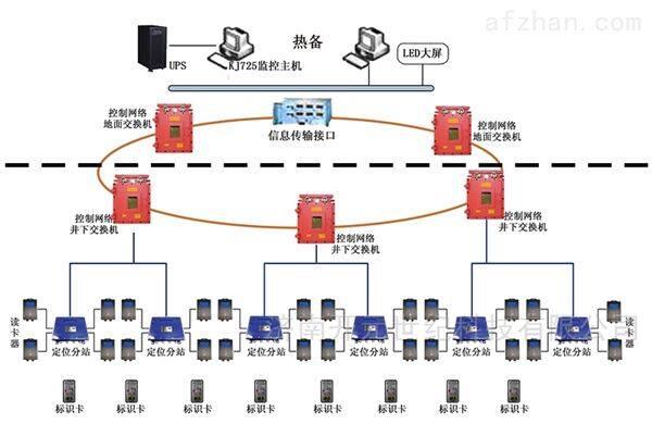 厂家直供矿用人员精确定位系统