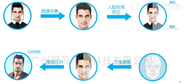 动态人脸考勤系统