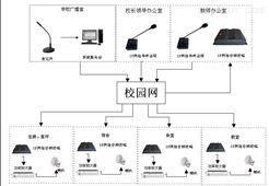 太阳集团音频校园广播系统平台的优越性(2)