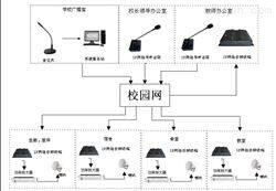 IP太阳集团音频广播系统