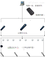 離線式電子巡更系統