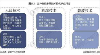 中国智能家居行业未来趋势分析 四大阵营激烈厮杀