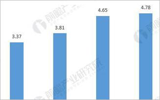 MEMS传感器产业供需平衡差异较大