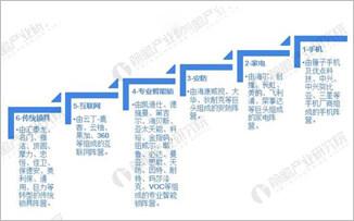 中国智能锁市场潜在需求巨大 行业格局初现