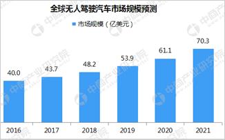 工信部印发车联网无线电频率规划 中国车联网市场预测分析