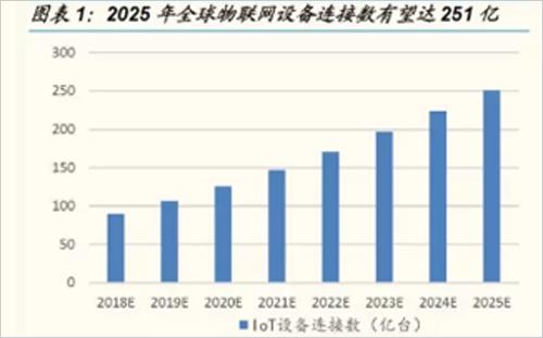 物联网连接数加速增长 产业成熟度提升