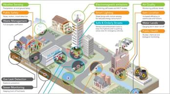 智慧城市用10种方式重塑城市经济