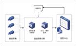 智能视频监控系统架构及主要功能