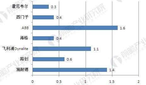 我国智能照明产品市场份额分布(单位:%)