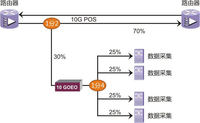 光路在线:OEO光放大器在网监行业中的应用介绍